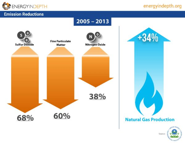 Latest EDF Methane Study Overstates Emissions from Refineries, NG Power Plants