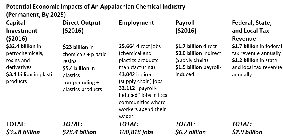 """New Report Highlights an Appalachia Manufacturing """"Field of Dreams"""" Powered By Shale"""