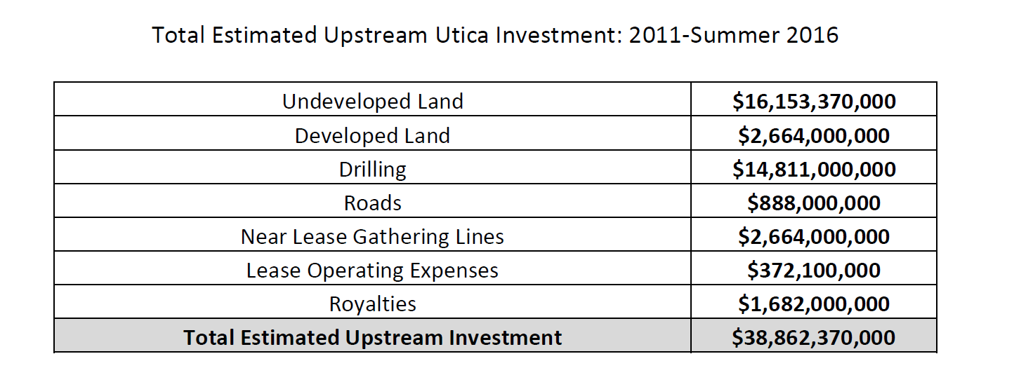 University report finds Utica Shale investment has surpassed $50 billion