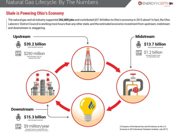Ohio Continues to See Benefits From Each Phase of the Natural Gas Lifecycle