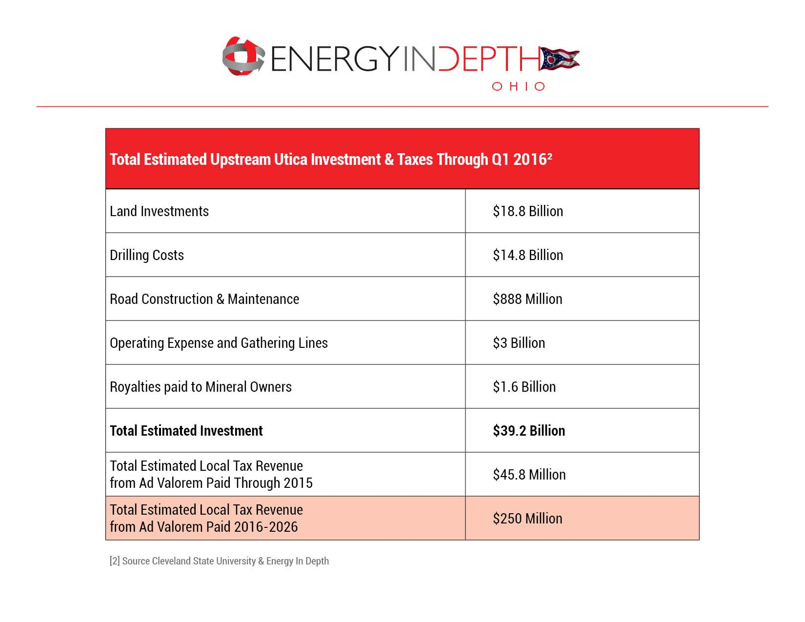 Natural Resource Oil And Gas Tax