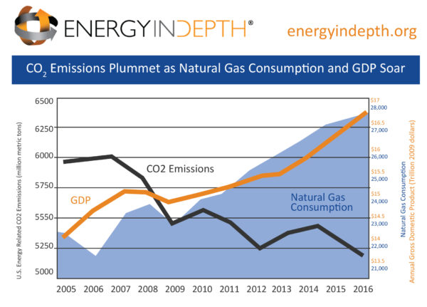 CO2-GDP-NGCon-e1505398288287.jpg