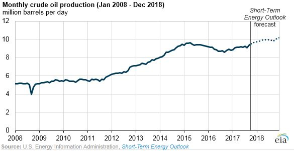 EIA-2017-Oil-Production.jpg