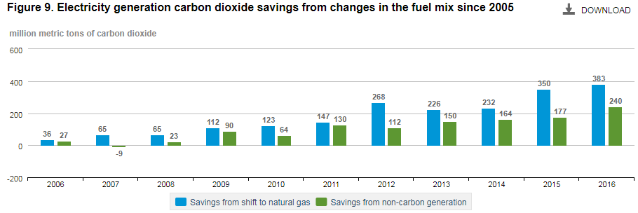 EIA-carbon-reduction-from-fuel-mix.png
