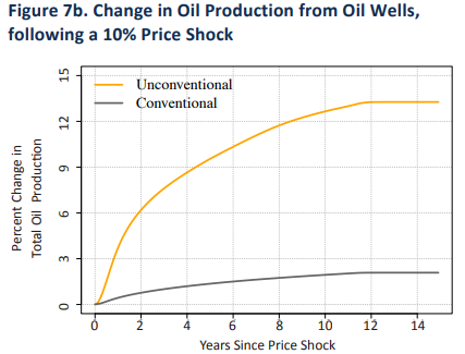Report: Shale Development Improved U.S. Oil Production Responsiveness by Nine-Fold