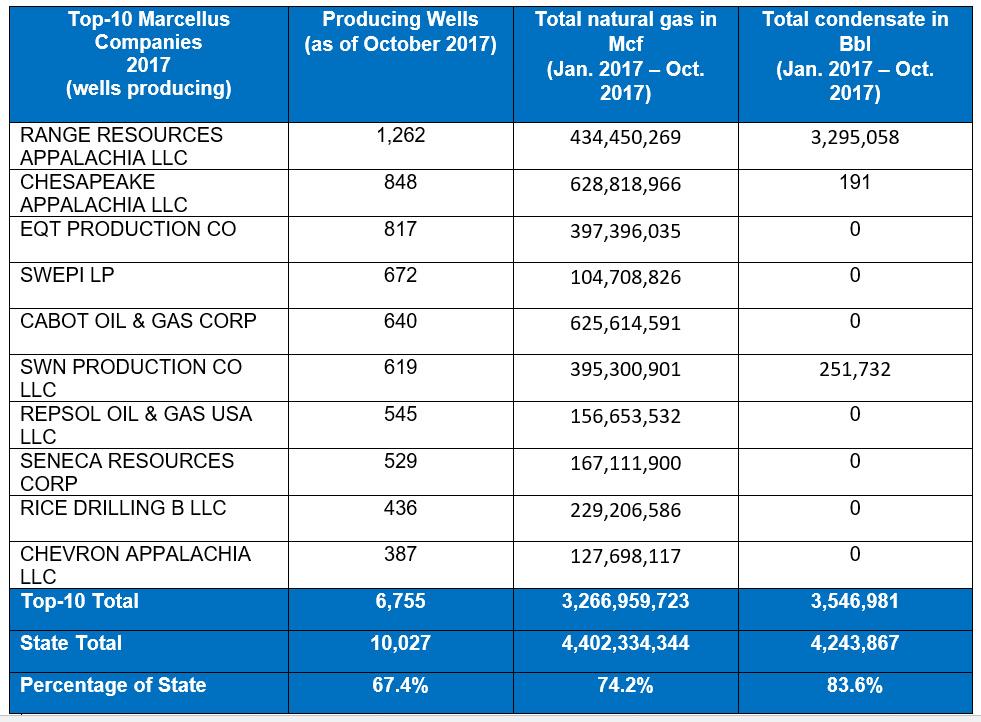 Top Shale Gas Companies