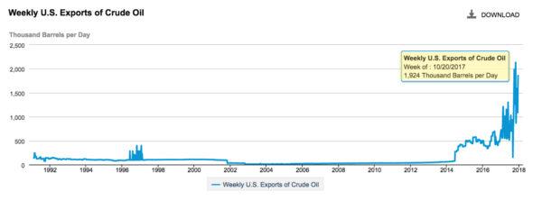 Twitter-Oil-Exports-e1514576913534.jpg