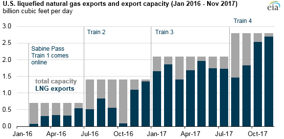 US-LNG-export-capacity-through-2019.png
