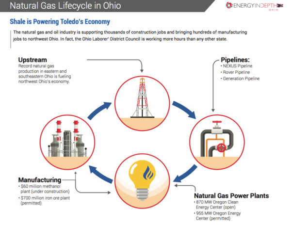 Toledo a Prime Example of Benefits of Natural Gas Lifecycle